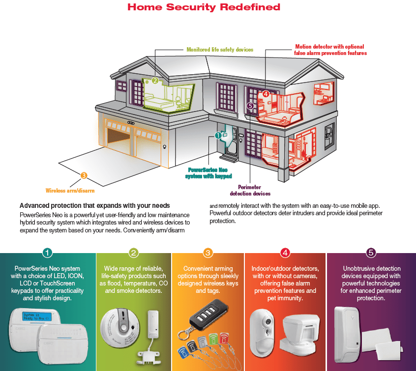 DSC Alarm Systems - Home Security